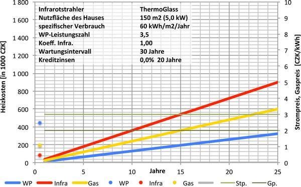 Schön Diagramm Des Heizsystems Galerie - Elektrische ...